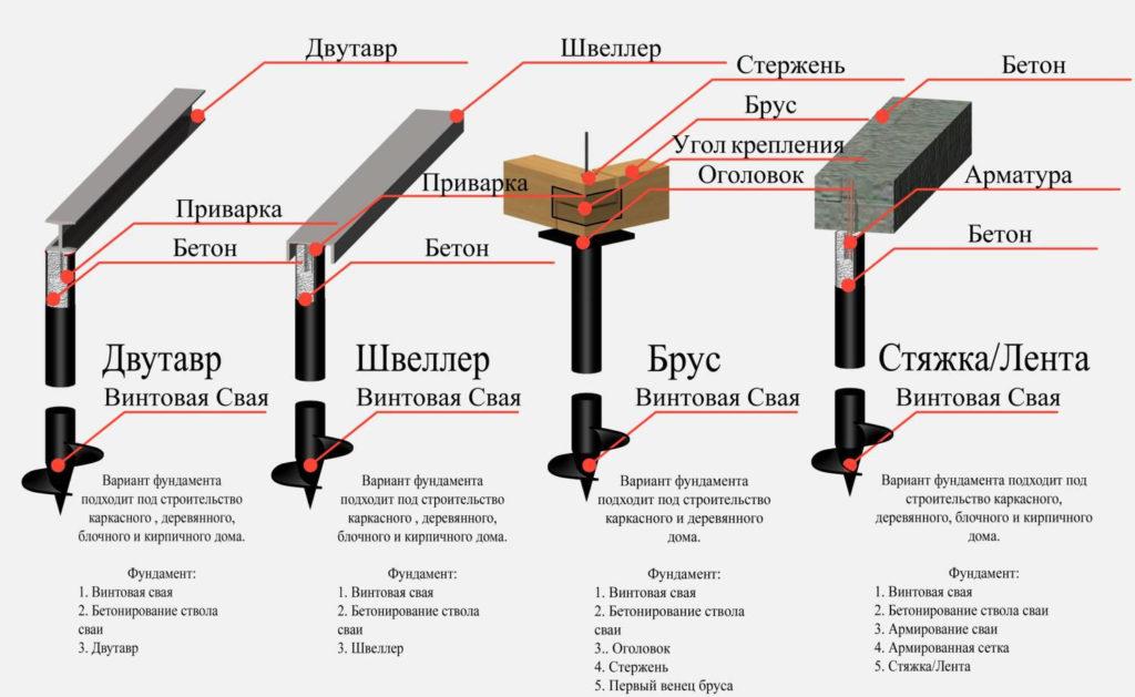 Фундамент на винтовых сваях: технология и монтаж