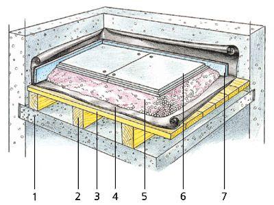 Сухая стяжка пола своими руками: пошаговая инструкция