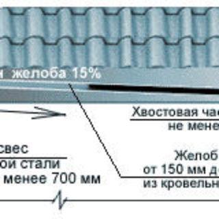Водоотводы дождевых стоков, желоба и водосточные трубы