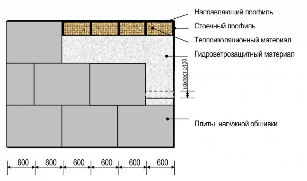 Обшивка стен каркасного дома: технология и монтаж