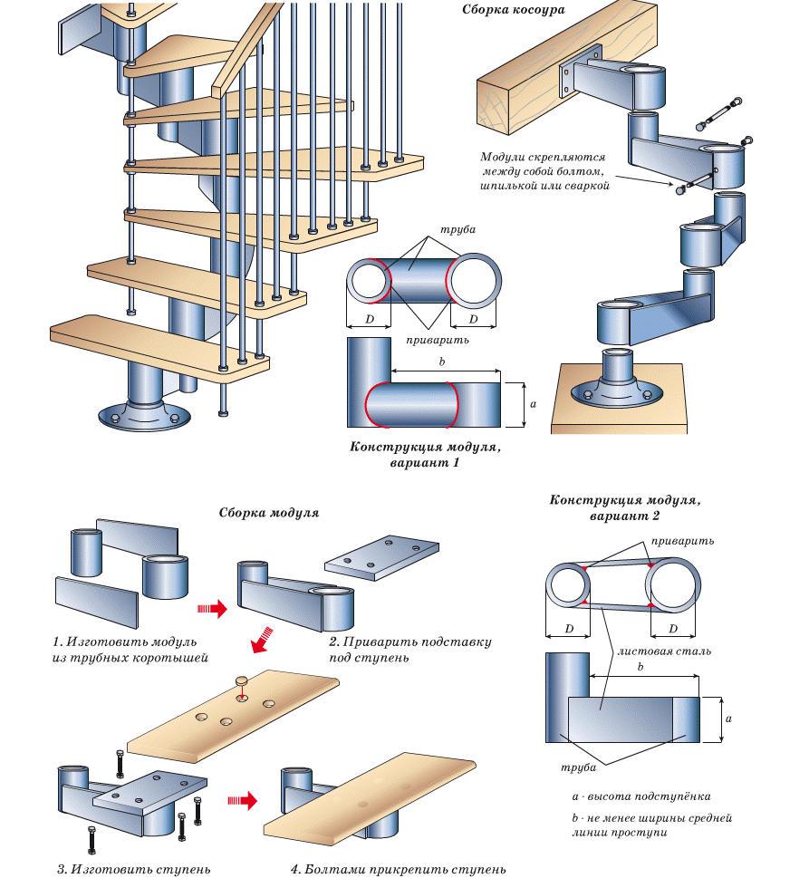 Лестницы в частном доме  устройство и проблемы  Своими