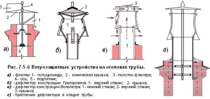 Зонт для печной трубы своими руками