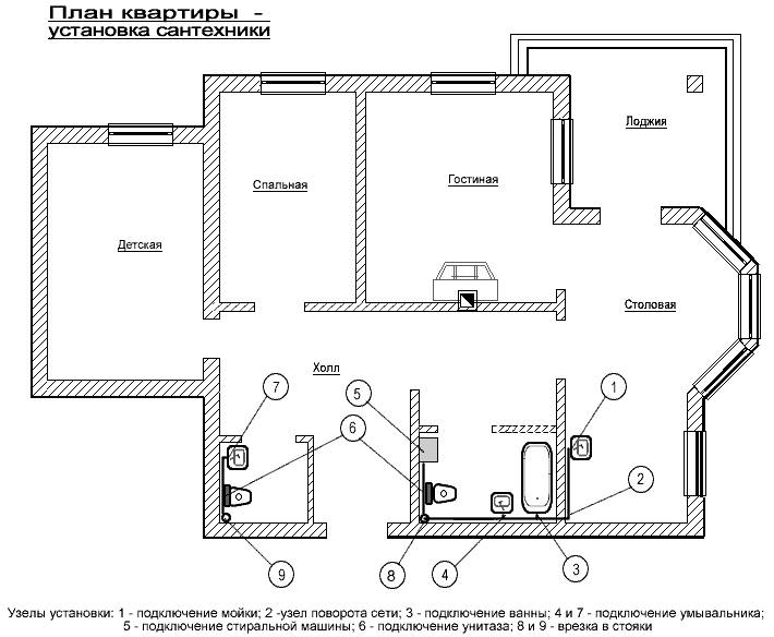 Разводка системы водоснабжения в квартире: план и материалы
