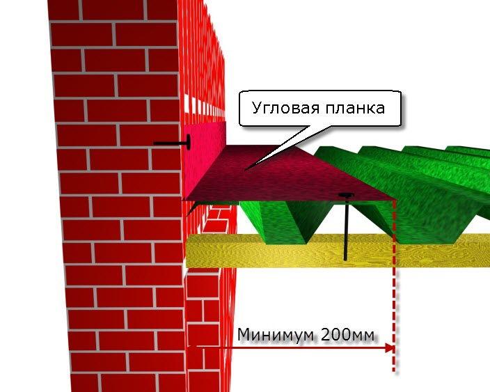 Как сделать примыкание к стене для мягкой кровли