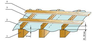 Монтаж профнастила на крышу