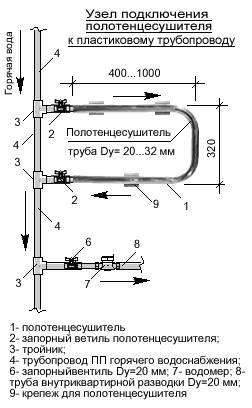 Полотенцесушитель в ванной: виды и монтаж