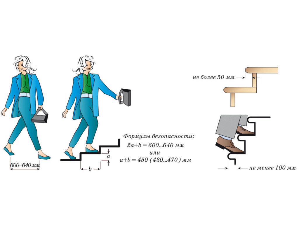Расчет размеров ступеней и уклона марша лестниц