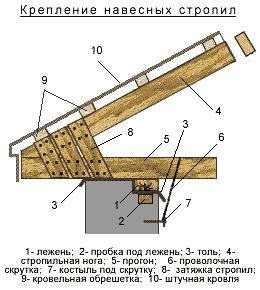 Ремонт крыши: основы и правила
