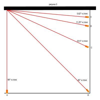 Как проверяют ровность стены лазерным нивелиром