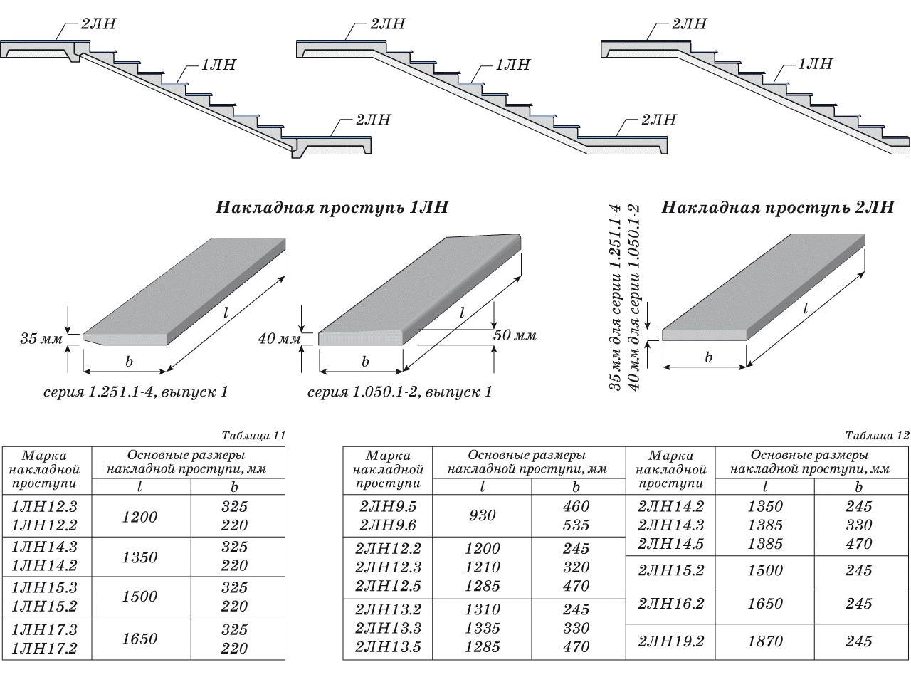 Сборные железобетонные лестницы: виды и монтаж