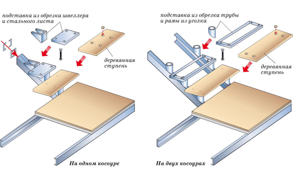 Лестница на стальных косоурах: конструкция и размещение - MASTREMONT.RU