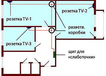 Прокладка ТВ кабеля