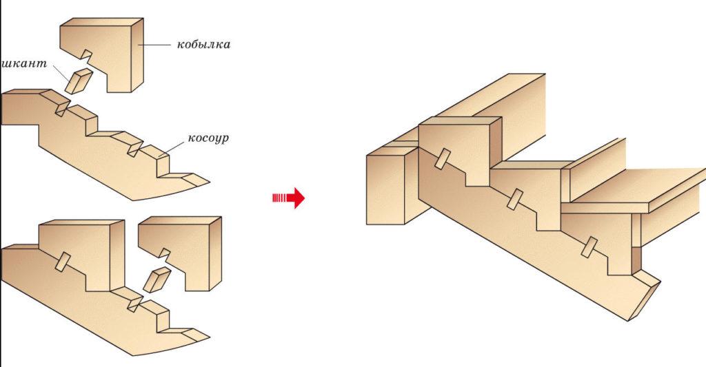 Лестница на деревянных косоурах: конструкция и размещение