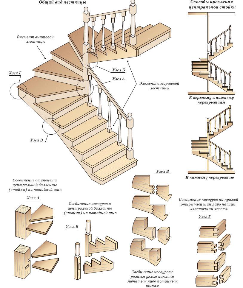 Расчет поворотной лестницы своими руками