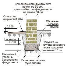 Виды фундаментов: ленточные и столбчатые