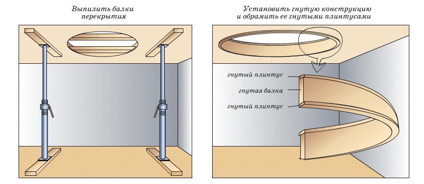 Винтовая лестница: расчет и подготовка