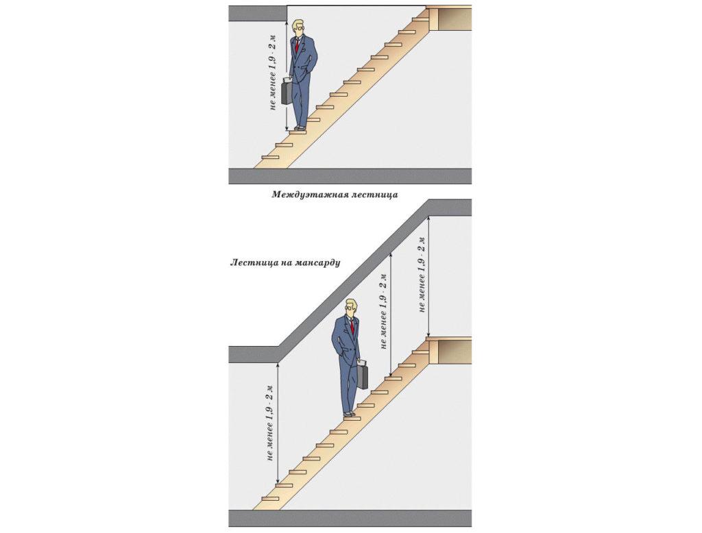 Высота лестницы и форма ступеней