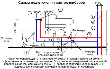 Высота установки сантехники: требования СНиП
