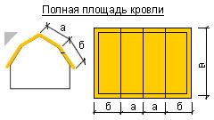 Определение площади и сложности покрытия крыш