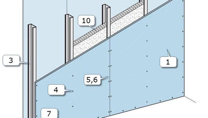 Расчет перегородки из гипсокартона с однослойной обшивкой на металлическом каркасе