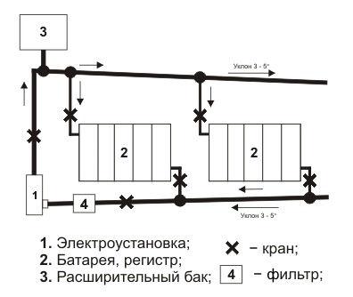 Электроустановка водогрейная отопительная электродная проточного типа эоу