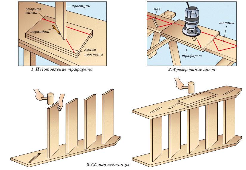 Лестница на деревянных тетивах