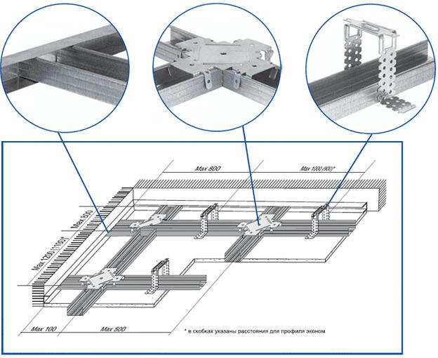 Способы монтажа одноуровневых и многоуровневых потолков