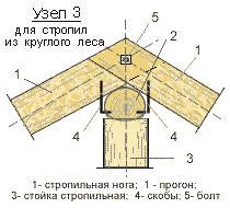 Стропила из круглого леса: конструкция и сборка