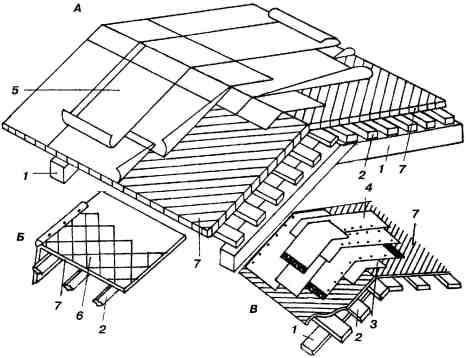 Обрешетка крыши: материалы и устройство