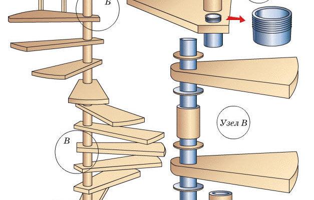 Обсадная труба винтовой лестницы