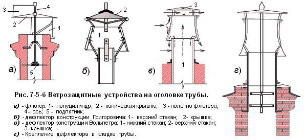 Устройство дымовых и вентиляционных каналов