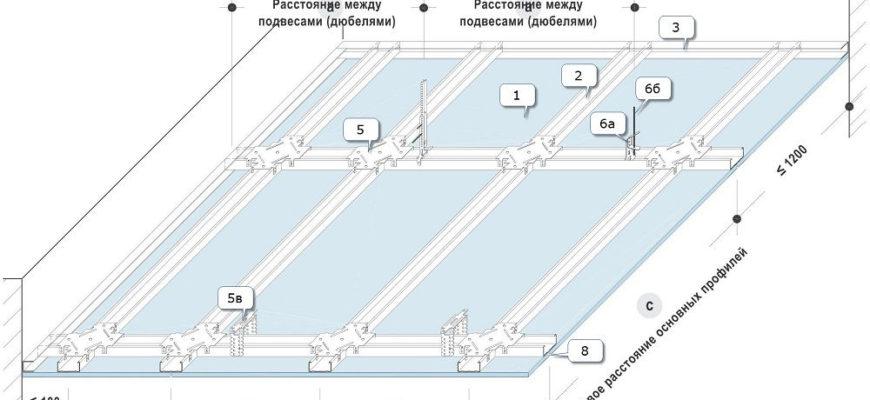 Расчета потолка из гипсокартона на одноуровневом металлическом каркасе