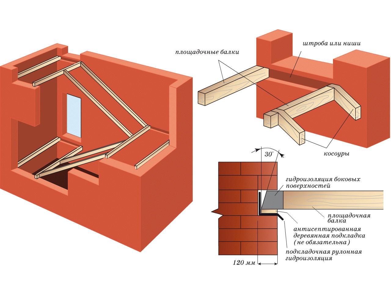 Лестница на деревянных косоурах: конструкция лестничного проёма