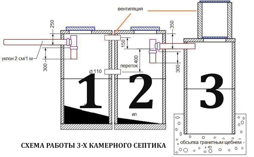 схема работы 3-х камерного септика